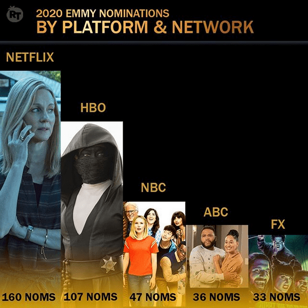 Emmy 2020 Nominaciones por Plataforma